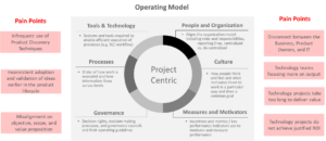 Moving from a 'Project-based' to 'Product-based' Model