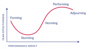 5 Stages that can Affect Agile Team High Performance?
